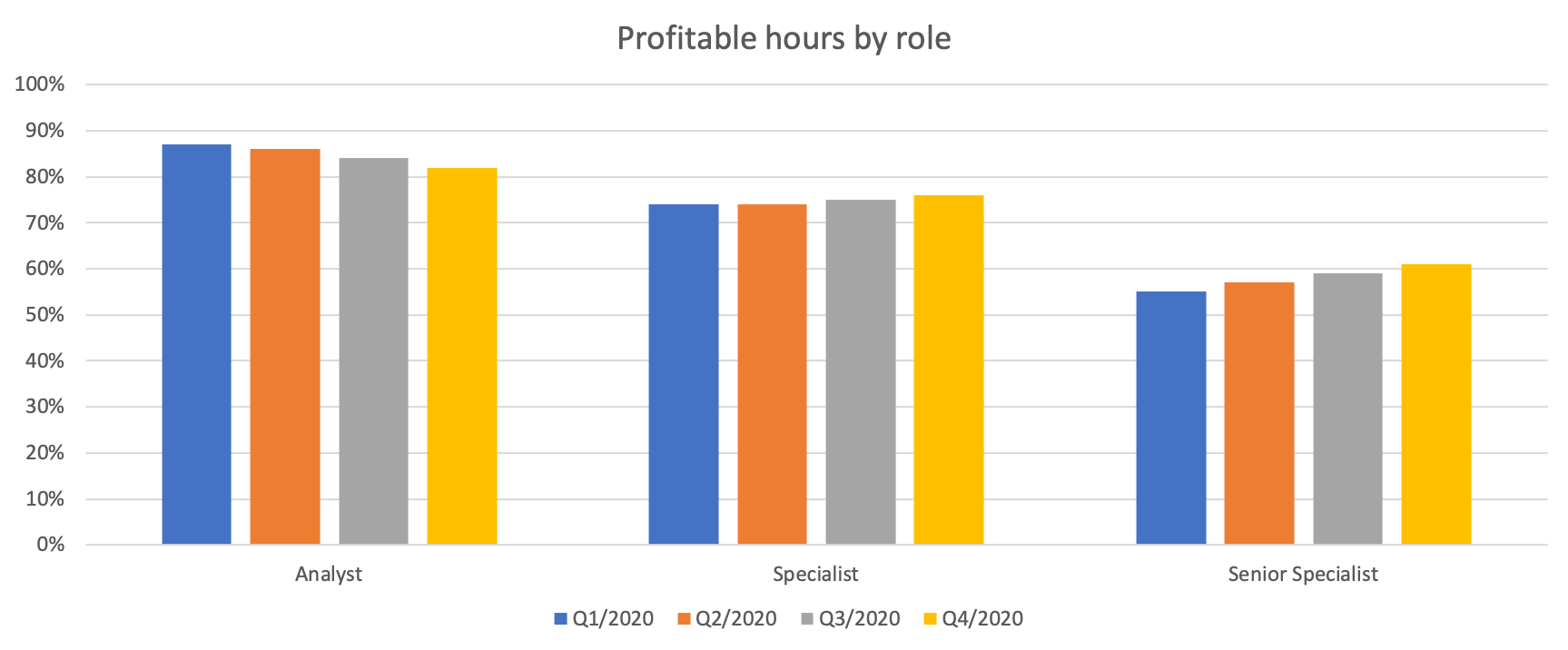 profitable hours by roles in a laboratory